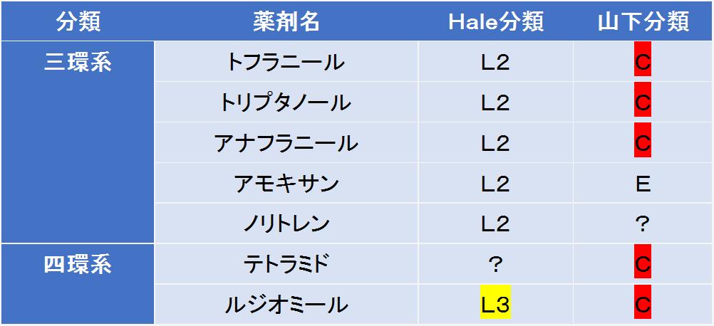 三環系・四環系抗うつ薬の授乳への影響について、Hale分類と山下分類で比較しました。