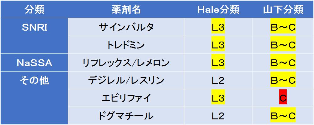 SNRI・NaSSAの授乳への影響について、Hale分類と山下分類で比較しました。