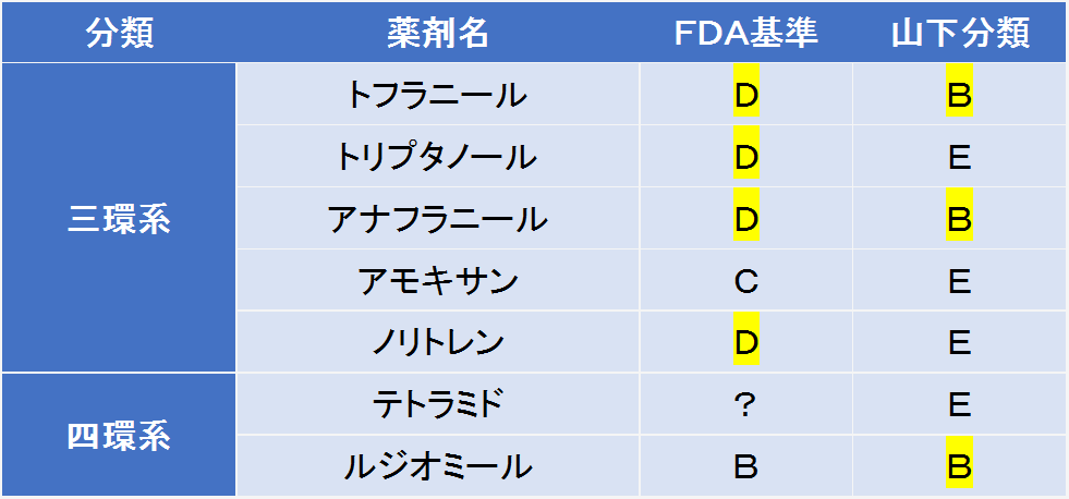 三環系・四環系抗うつ薬の妊娠への影響を、FDA基準と山下分類で比較しました。