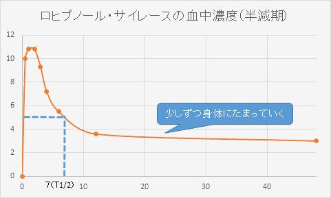 ロヒプノール・サイレースの血中濃度の変化