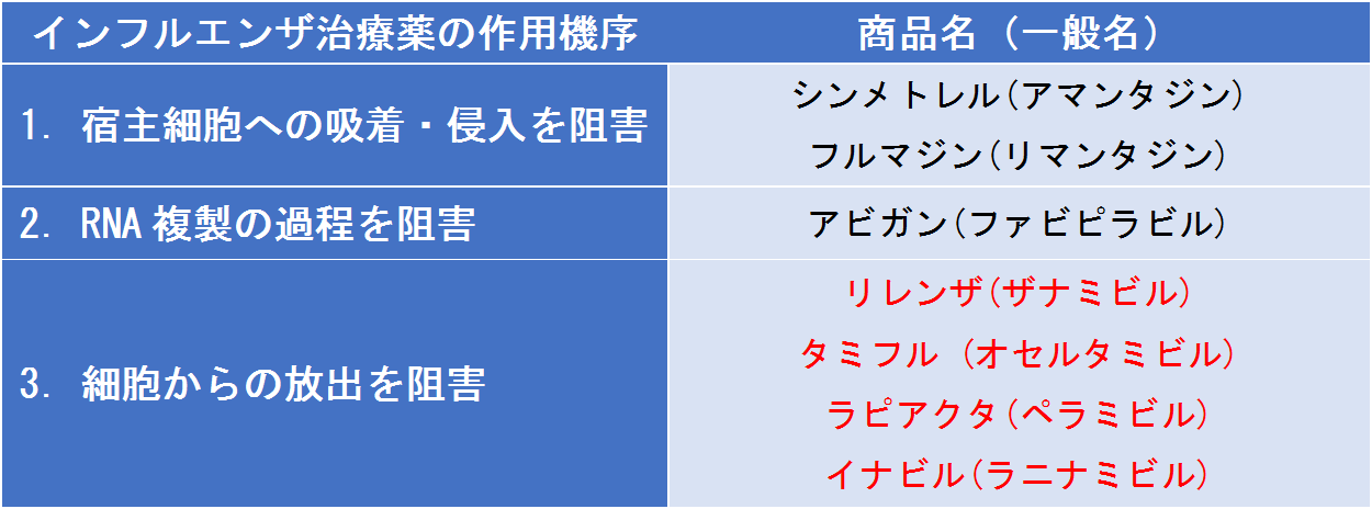 インフルエンザ治療薬の作用機序と薬の種類を一覧にしてまとめました。