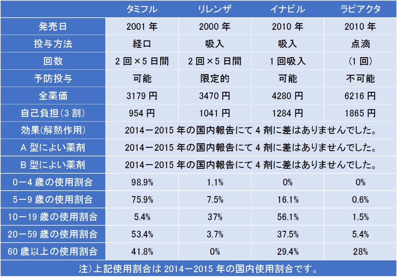 インフルエンザ治療薬の用法・薬価・使用割合を比較しました。