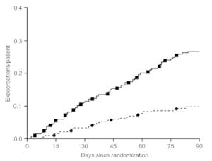 シムビコートにCOPDを加えた際の増悪率