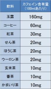 お茶やコーヒなどに含まれるカフェイン含有量を、日本食品標準成分表2015に基づきまとめました。