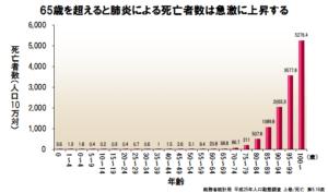 肺炎の死亡者数についてグラフにしました。