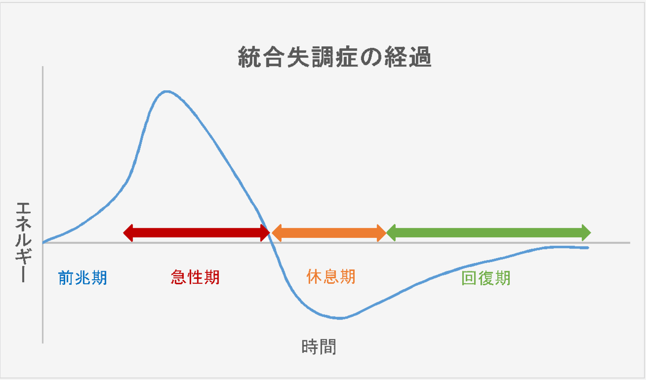 統合失調症の症状の経過を、4つの時期にわけてグラフにしました。