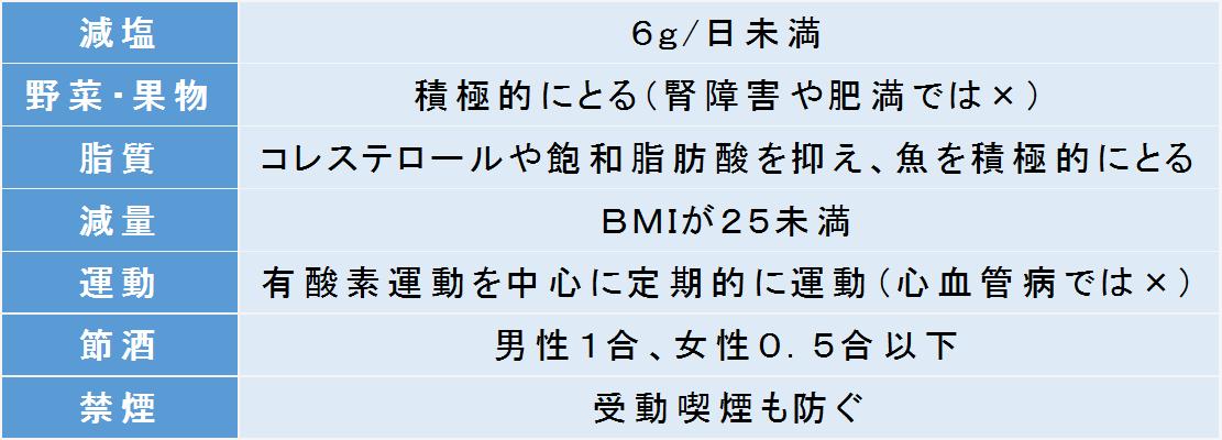 高血圧によい生活習慣(高血圧ガイドライン2014)