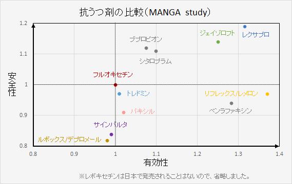 抗うつ剤の効果と副作用の比較を図表でしめしました。(MANGAstudy)
