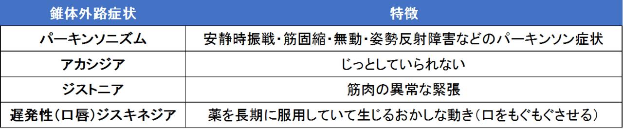代表的な錐体外路症状について表にまとめました。