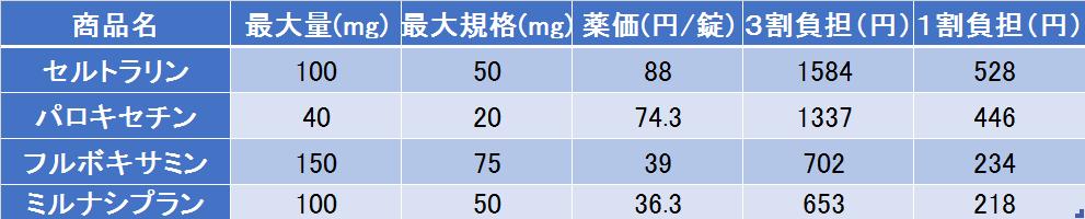 抗うつ剤のジェネリックの薬価についてまとめました。