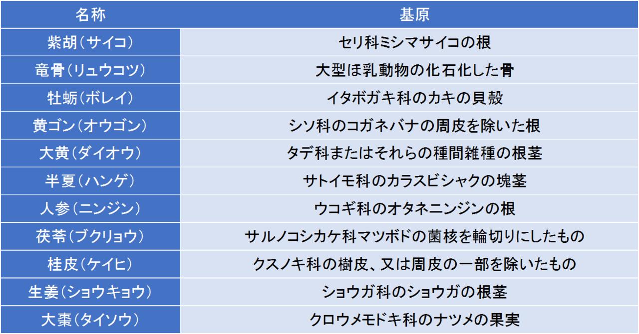 柴胡加竜骨牡蛎湯の生薬成分の由来を一覧にしました。