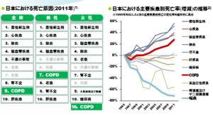 COPD死亡率