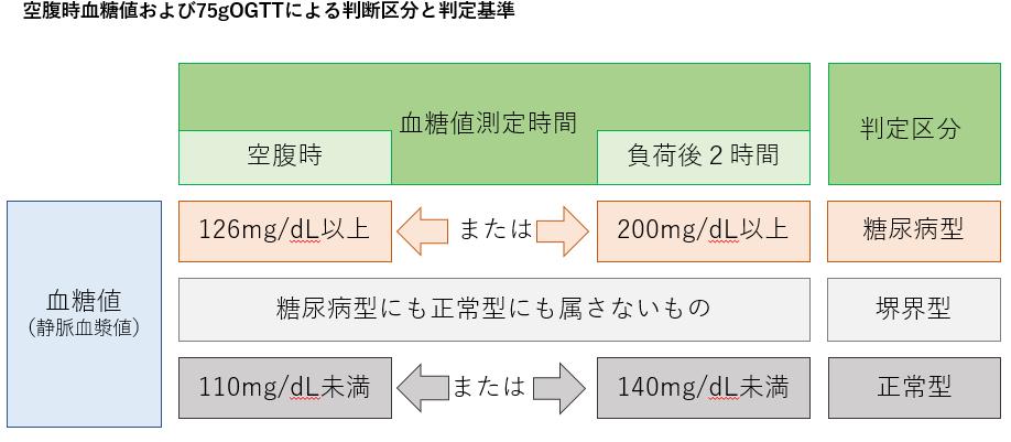 A1c 値 ヘモグロビン 正常